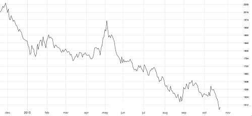 Aluminum 3M LME below $1500-mt
