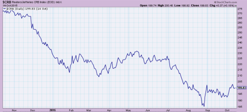 CRB Commodity Index rising since August