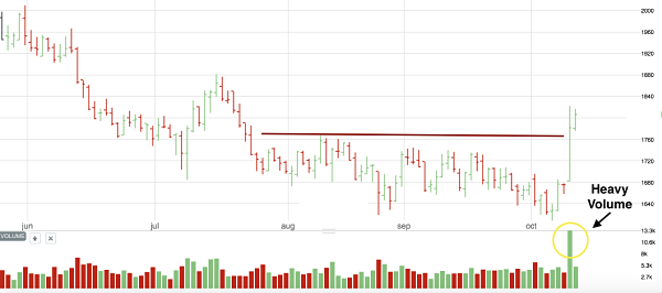 Lead breaking resistance in heavy volume