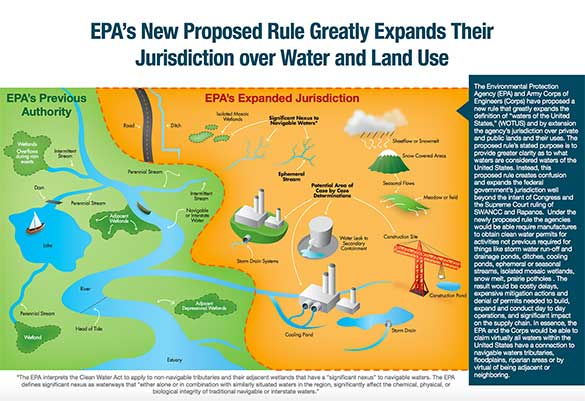 EPA water rule infographic