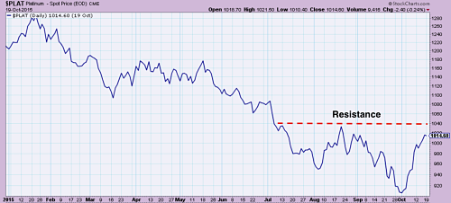 Platinum near resistance levels after bouncing from October's lows