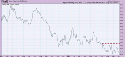 SIlver struggling to break above resistance at $15.6/oz