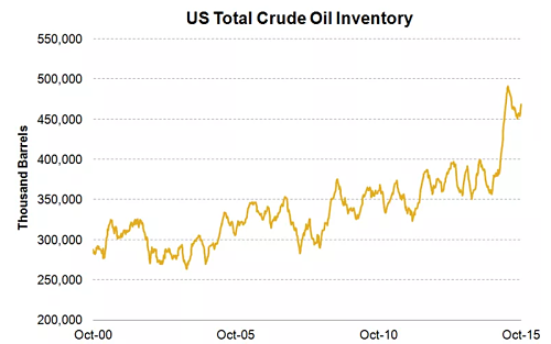 US total crude inventories
