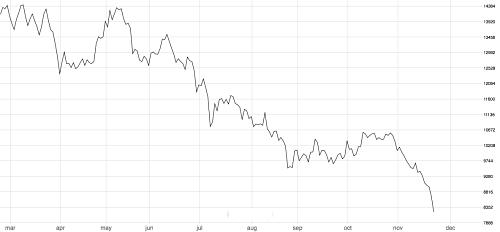 3M LME Nickel hits 12-year low