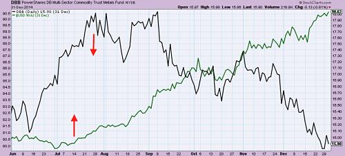 Dollar Index (в зелено) в сравнение Industrial метали ETF (в черно) 2014