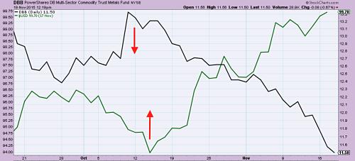 Dollar Index (в зелено) в сравнение Industrial метали ETF (в черно) Октомври 2015