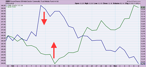 Dollar Index (in green) vs Industrial Metals ETF (in blue)