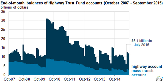 EIA_highwaytrustfund_111215_550