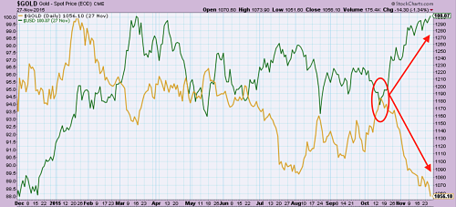 Gold sinks (yellow) as dollar surges (green) simultaneously. Source: MetalMiner analysis of @StockCharts.com data.