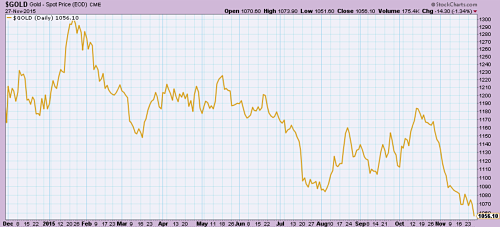 Gold sinks to 5-year low