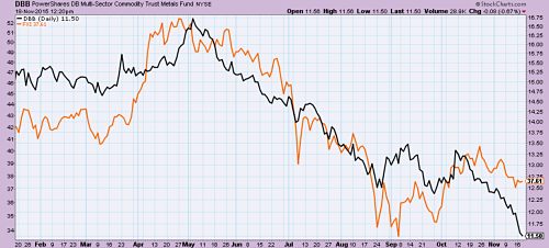 In May 2015 metal prices fell (in black) with China shares (in orange)