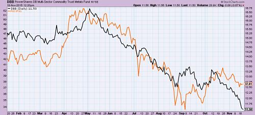 През май 2015 г. цените на металите паднаха (в черно) с акции на Китай (в оранжево)