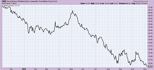 Industrial metals ETF (DBB) hitting new lows