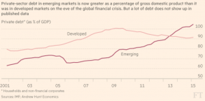 Source Financial Times