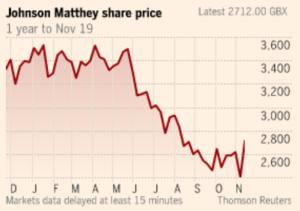 JM-share price