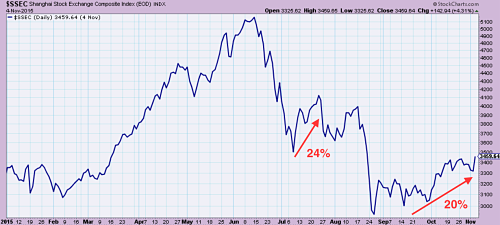 Shanghai Composite Index year to date
