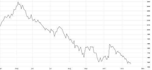 Zinc 3M LME giving up recent gains