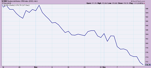 CRB Commodity index continues to fall