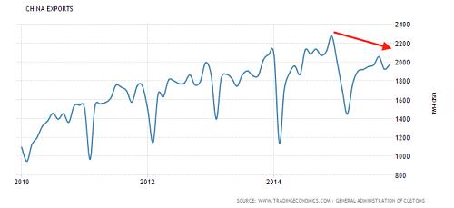 China Exports (millions $). Source: tradingeconomics.com
