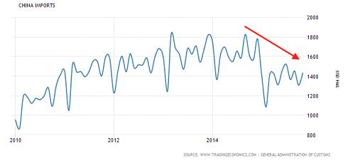 China Imports (millions $) Source: trading economics.com
