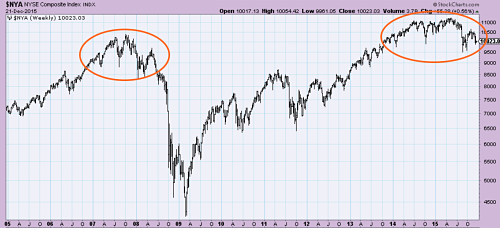 NYSE Composite Index acting like in 2007's top