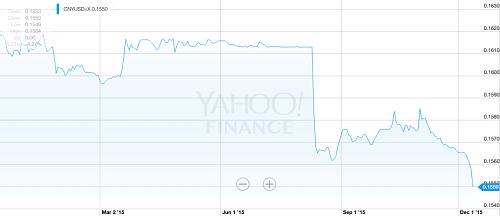 Yuan versus dollar. Source: yahoo finance