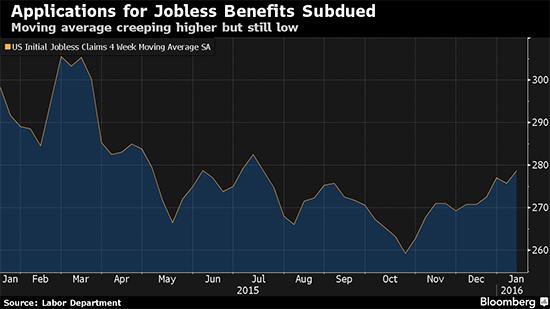 Bloomberg_mmchartoftheweek_unemployment_january_011916