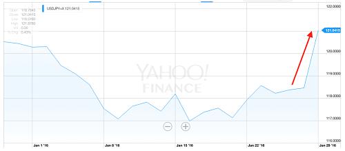Dollar jumps near 2% against yen on Friday