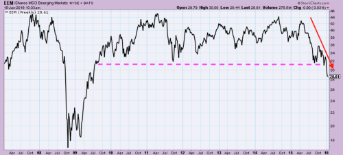 Emerging markets ETF (EEM) falls to 6+ year low
