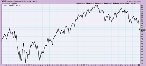 Europe ETF (VGK) peaked in 2014