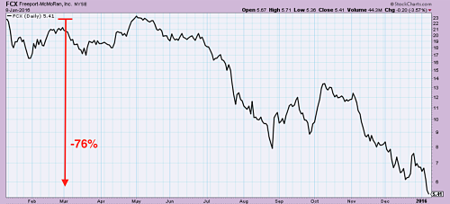 Freeport McMoRan stock price 1 year out