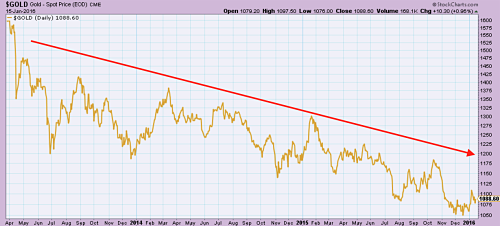 Gold bouncing off lows