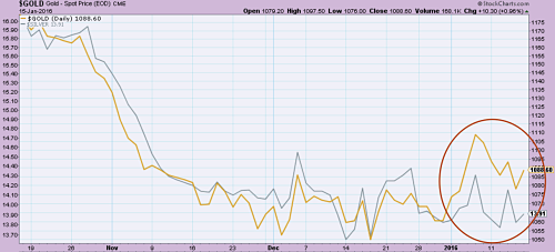 Gold (in yellow) versus Silver (grey)