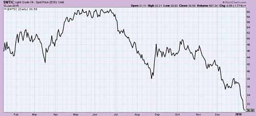 Oil prices near $30 per barrel