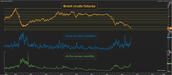 Reuters_Brent_Crude_Futures_550_012816