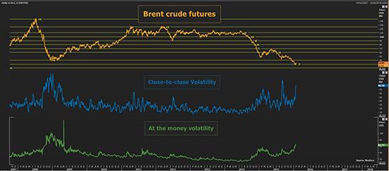 Reuters_Brent_Crude_Futures_550_012816