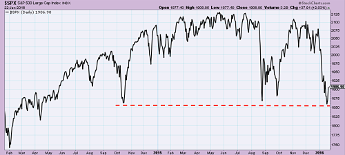 S&P 500 bouncing off support levels