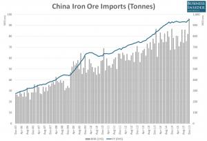Iron Ore_Price