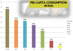 India_Alu_consumption