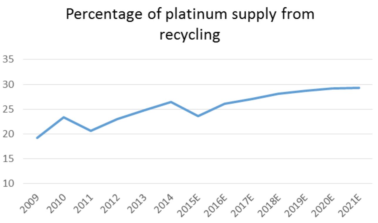 Platinum Supply/Demand: Glaux and HSBC Predictions Through