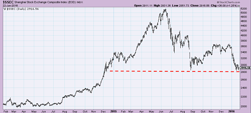 Shanghai Stock Index bouncing off support levels