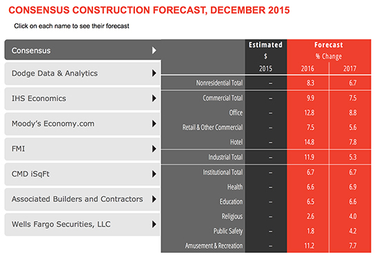 AIA-construction_Consensus_forecast_550