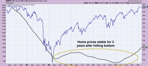 After stock markets (in blue) hit bottom in 2009, home prices (in black) were stable for 2 more years before turning up