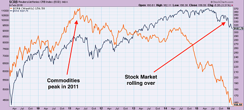 Commodities peaked in 2011 (CRB Index - orange) and stocks are now rolling over (NYSE index - black)