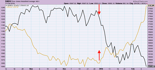 Dow Jones (in black) plunges since January while gold surges