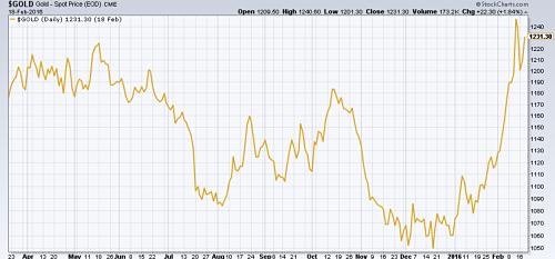 Gold price still near 1-year high