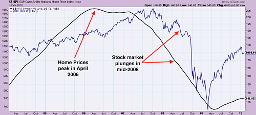 Home prices (in balck) peaked in 2006 while stock markets (in blue) sold-off two years later