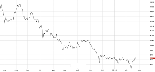 Three-month nickel LME price.