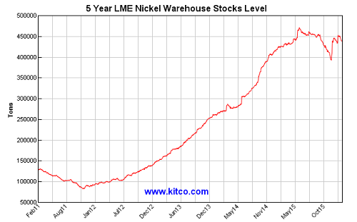 LME nickel warehouse stocks level near record highs