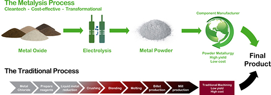 Metalysis' oxide production process vs. the longer traditional one.